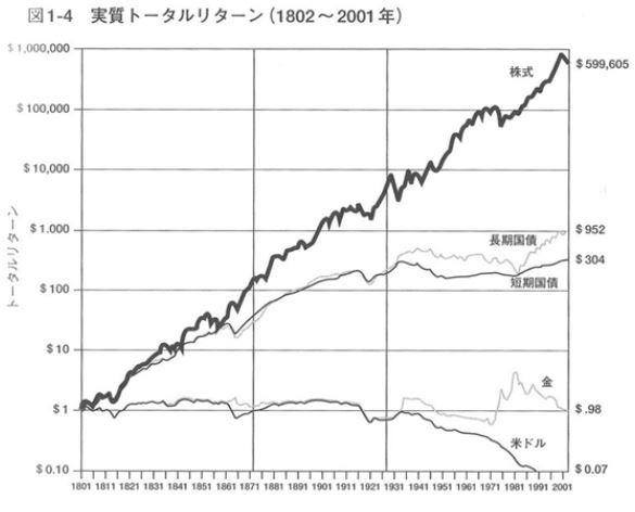 株式リターン