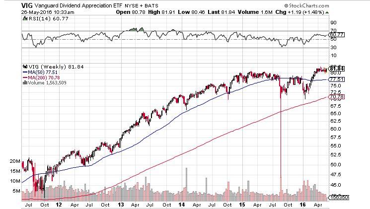 テクニカル分析に興味はないが株価チャートは重視している