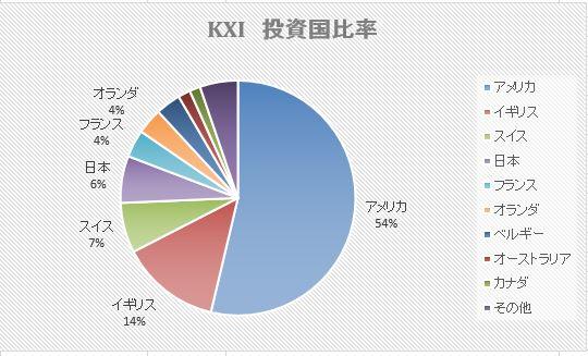 KXI比率