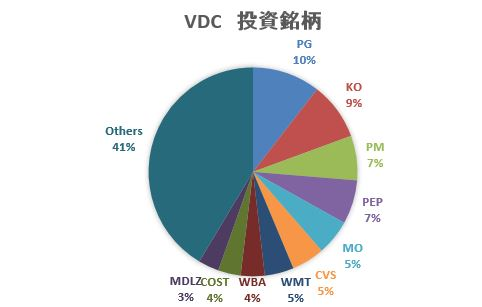 VDC_投資銘柄
