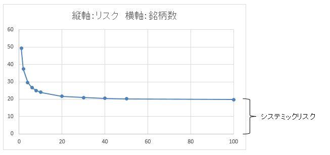 銘柄数とリスクのグラフ