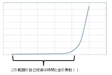 成長曲線2