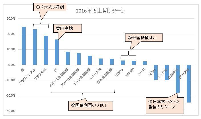 2016上期マーケット