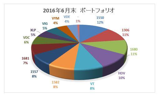 1606グラフ