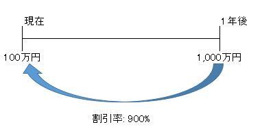 割引率900%