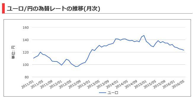 ユーロ円推移