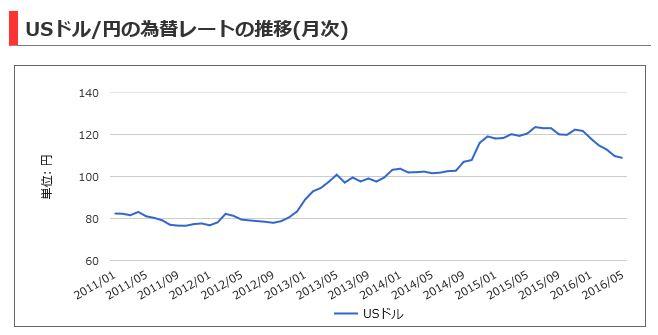 ドル円推移