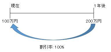 割引率100%
