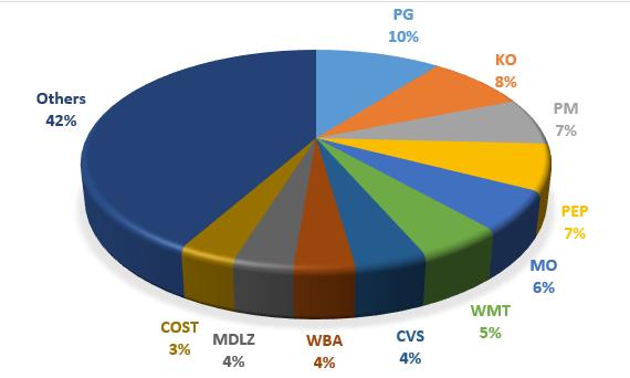 VDC円グラフ