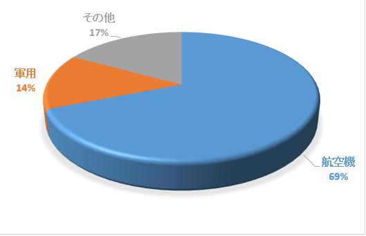 ba%e4%ba%8b%e6%a5%ad%e6%a7%8b%e6%88%90