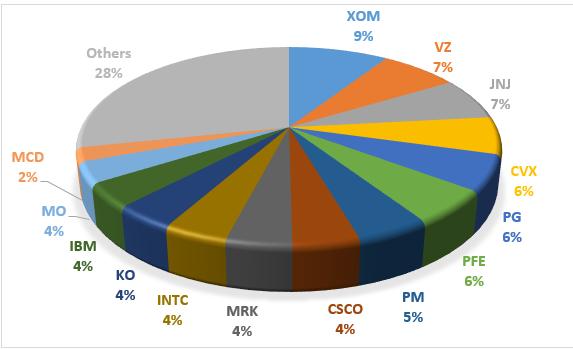 HDV円グラフ