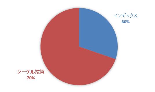 シーゲル投資比率1608