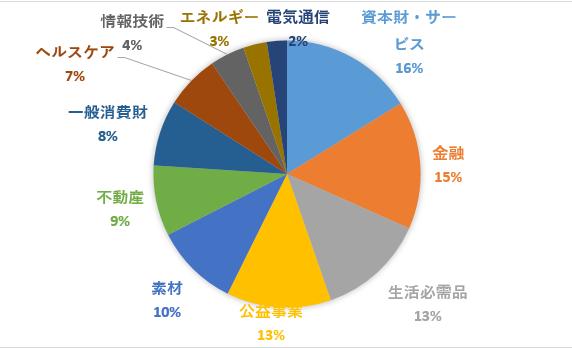 sdy%e3%82%bb%e3%82%af%e3%82%bf%e3%83%bc%e6%a7%8b%e6%88%90%e5%89%b2%e5%90%88