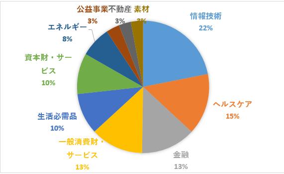 ivv%e3%82%bb%e3%82%af%e3%82%bf%e3%83%bc%e6%a7%8b%e6%88%90%e5%89%b2%e5%90%88%e3%82%b0%e3%83%a9%e3%83%95