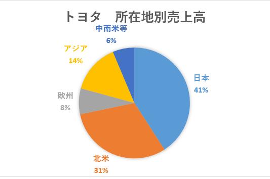 %e3%83%88%e3%83%a8%e3%82%bf%e5%9c%b0%e5%9f%9f%e5%88%a5%e5%a3%b2%e4%b8%8a%e9%ab%98