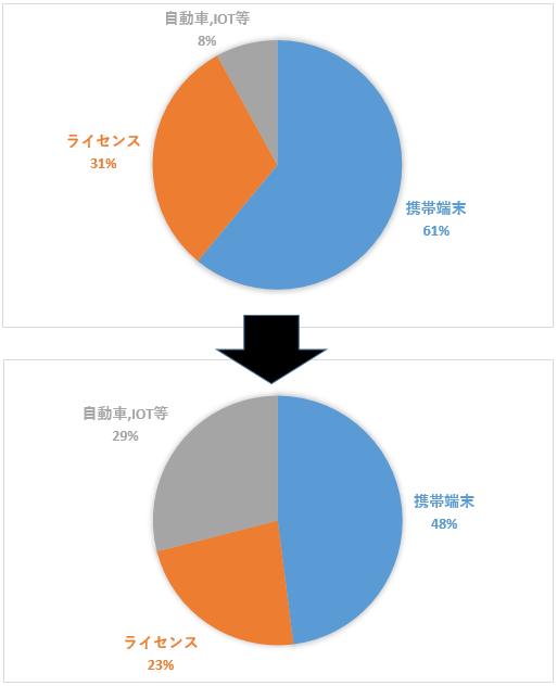 qcom%e4%ba%8b%e6%a5%ad%e6%a7%8b%e6%88%90%e5%a4%89%e5%8c%96