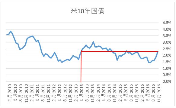 %e7%b1%b3%e5%9b%bd10%e5%b9%b4%e5%9b%bd%e5%82%b5