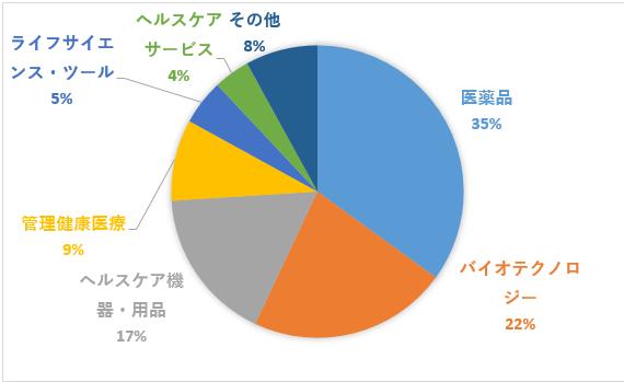 vht%e7%94%a3%e6%a5%ad%e5%88%a5%e6%a7%8b%e6%88%90%e6%af%94