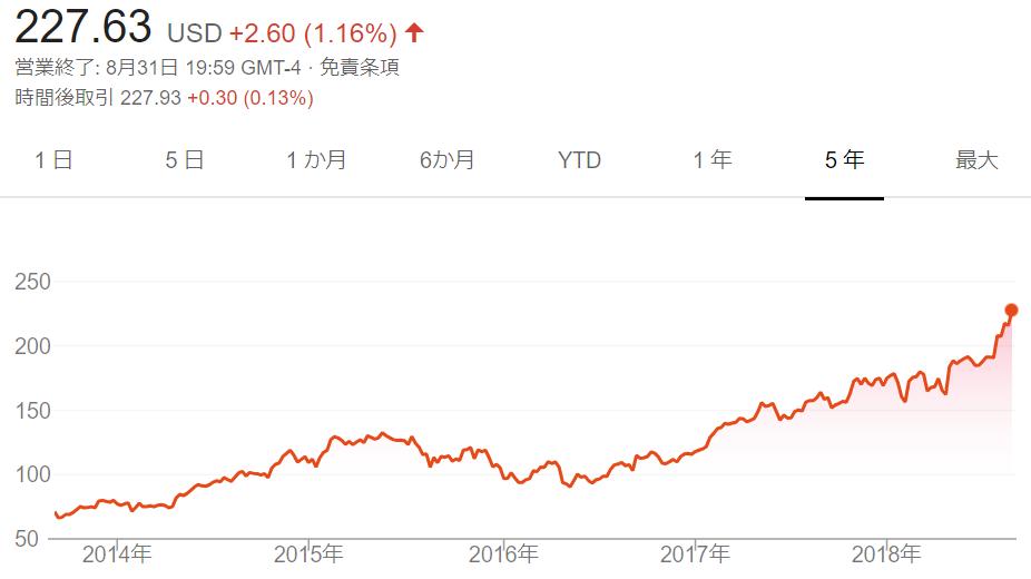 アップル の 株価