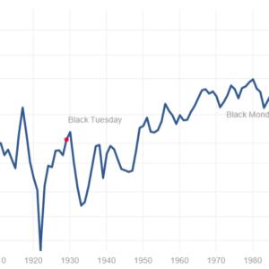 S&P500への長期投資で損する可能性はゼロだ!~株式利益の本質を見よう~