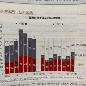 【株主還元の差】日本株より米国株の方が儲かるわけ