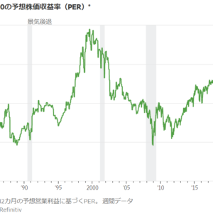 1985年~2020年1月現在までのS&P500指数の予想PER推移