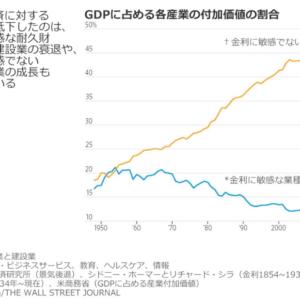 「金利に敏感な業種」の減少が示唆する労働不要社会の到来