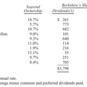 【バフェット】株価に振り回されず、配当と利益を見なさい