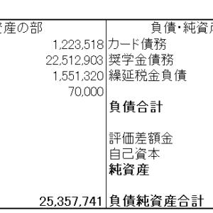 バランスシートで家計管理(2020年第1四半期)3カ月で純資産が500万円も減少。過去最大の大赤字!