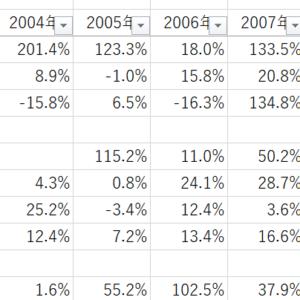 NY市場時価総額上位300社の過去のリターン、リスクを調べてみた→長期投資の有望銘柄をピック!